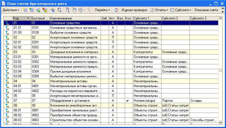 Инструкция по применению планов счетов по бух учету